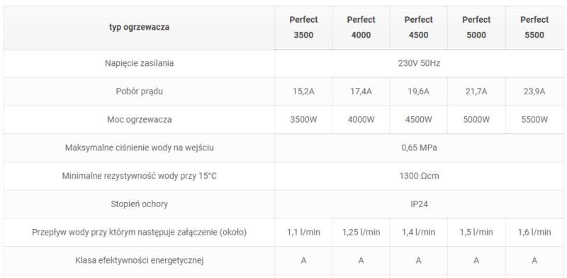 Dane techniczne perfect cisnieniowy