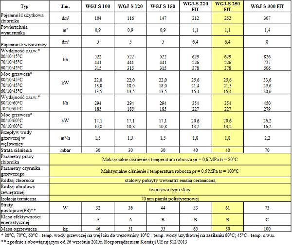 Dane techniczne elektromet wgj-s 250