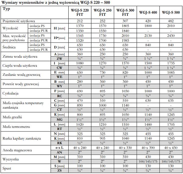 wymiary elektromet wgj-s 250